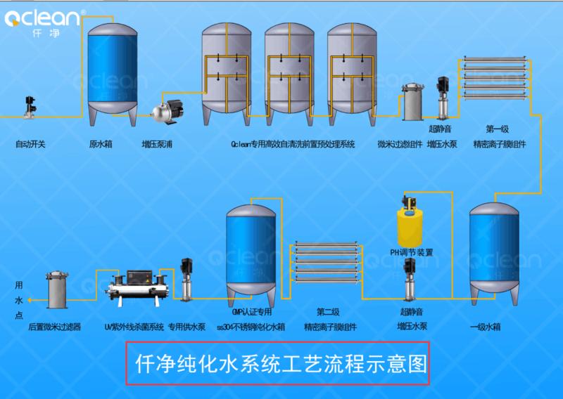 双级反渗透去离子水设备流程图.png